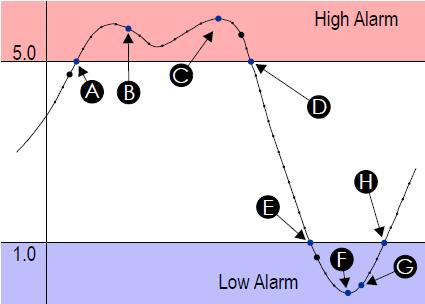 Tx-Alarms