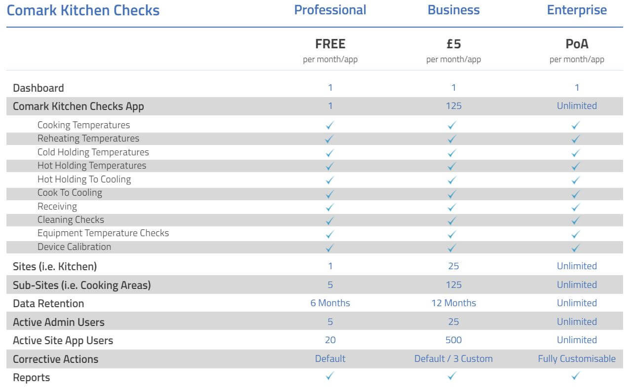 Comark Kitchen Checks - Pricing Plan