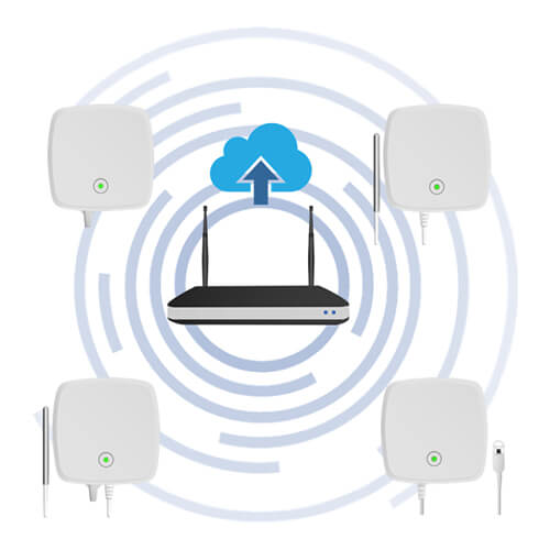 RF300 WiFi Monitoring System